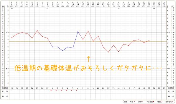 高い 低温 期 基礎 体温